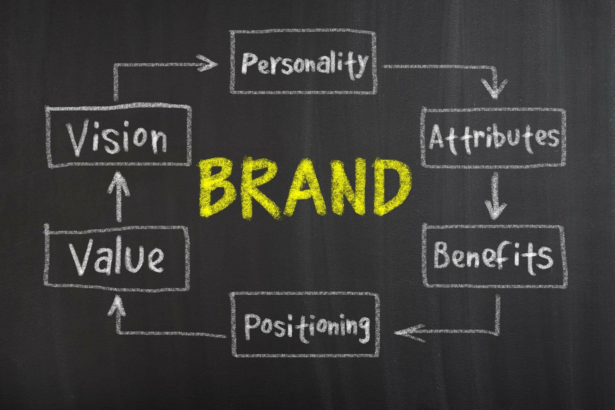 posizionamento brand